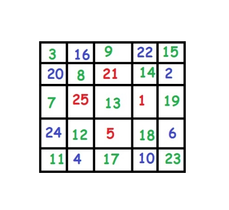 The sum of the numbers along each row, column, and main diagonal, is 65.